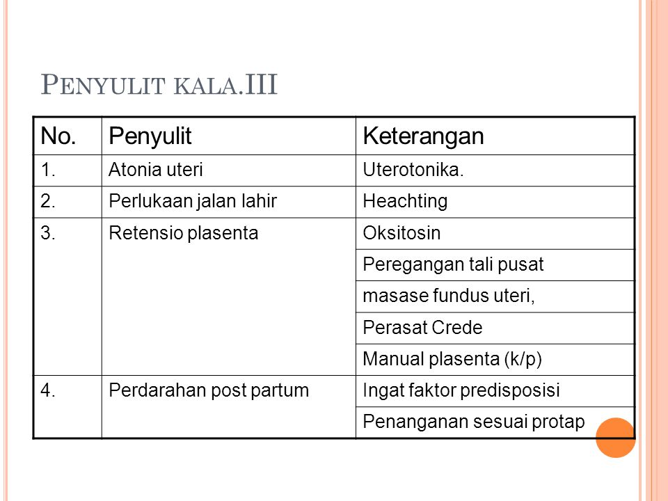 Penyulit kala.III No. Penyulit Keterangan 1. Atonia uteri Uterotonika.