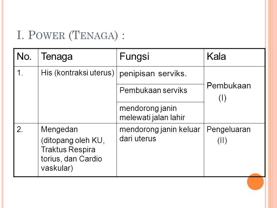 I. Power (Tenaga) : No. Tenaga Fungsi Kala penipisan serviks.