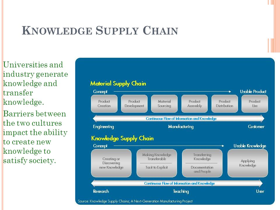 Knowledge Supply Chain