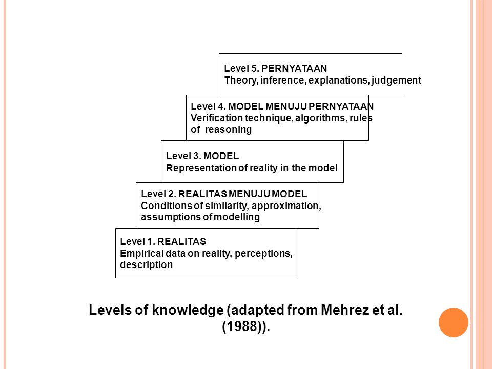 Levels of knowledge (adapted from Mehrez et al. (1988)).
