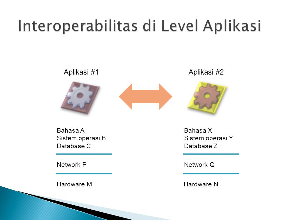 Interoperabilitas di Level Aplikasi