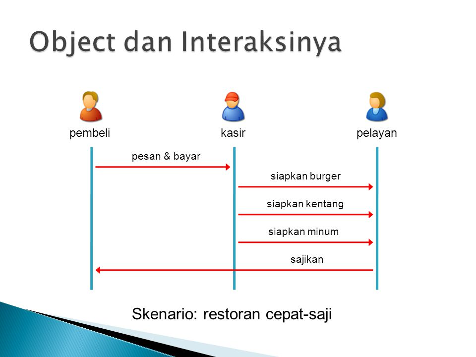 Object dan Interaksinya