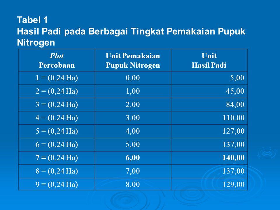 Hasil Padi pada Berbagai Tingkat Pemakaian Pupuk Nitrogen