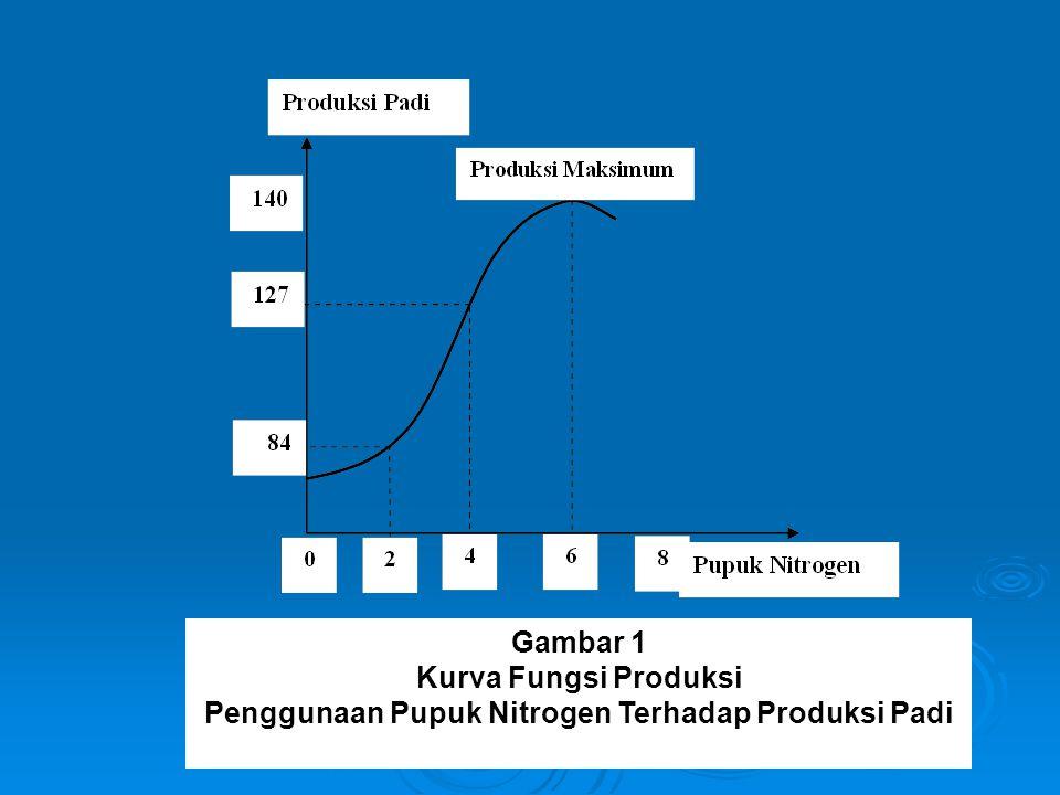 Penggunaan Pupuk Nitrogen Terhadap Produksi Padi