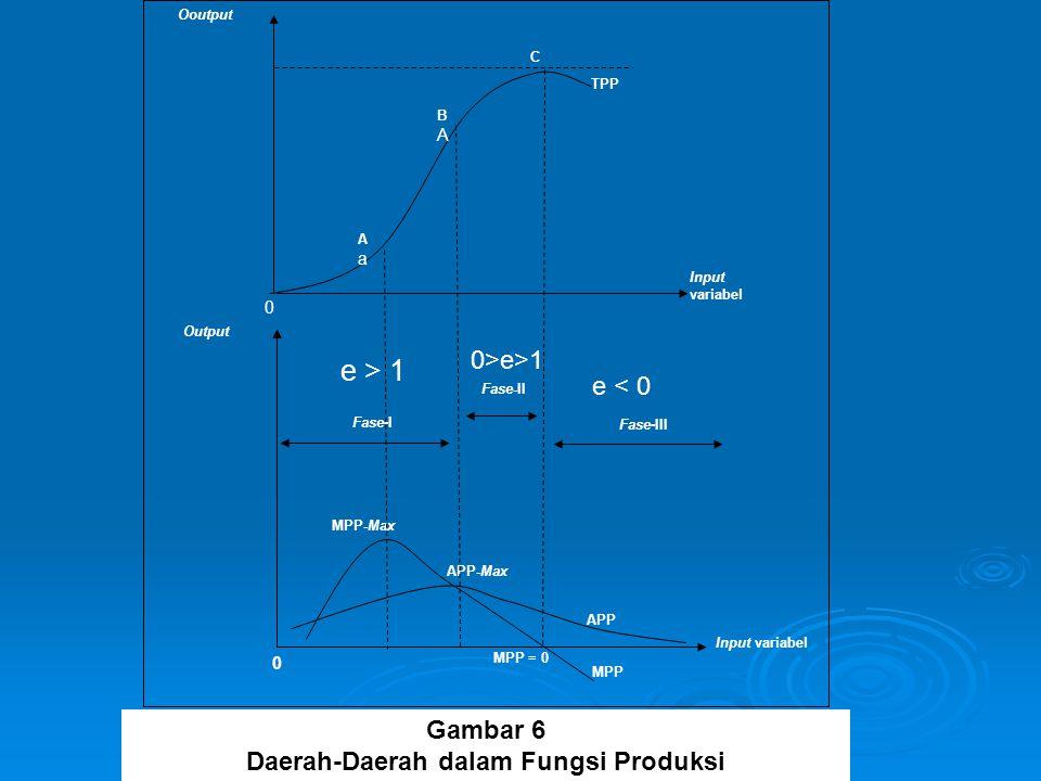 Daerah-Daerah dalam Fungsi Produksi