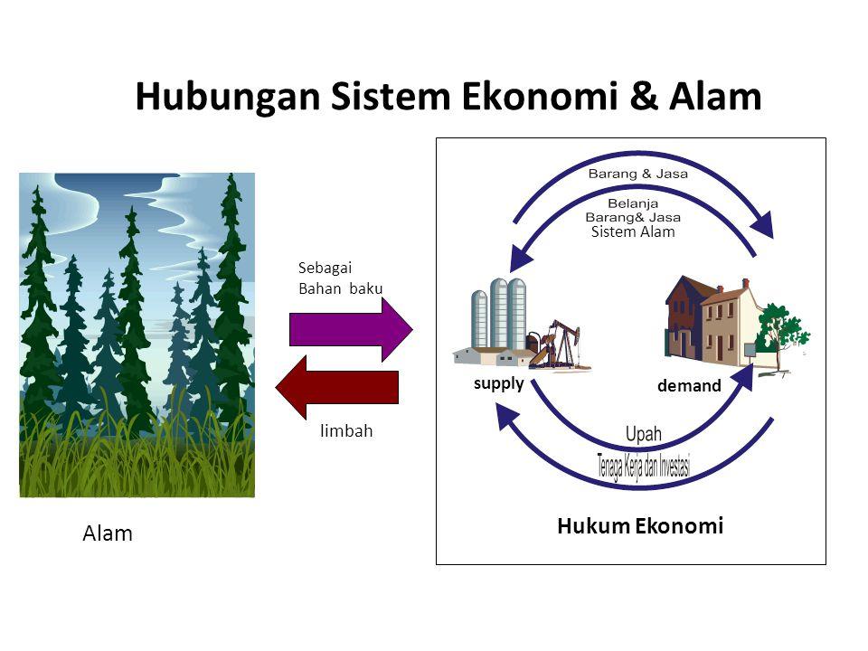 Hubungan Sistem Ekonomi & Alam