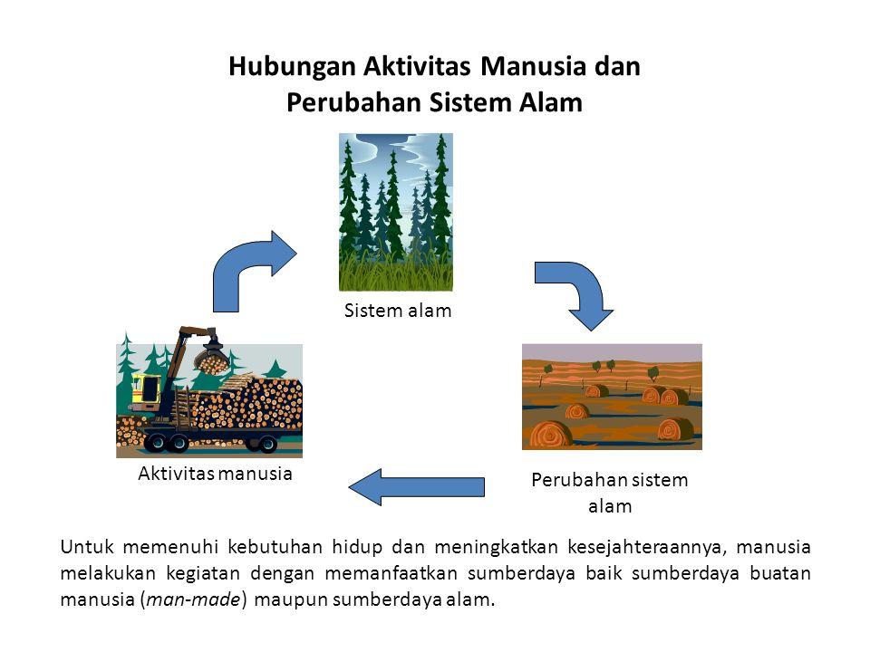 Hubungan Aktivitas Manusia dan Perubahan Sistem Alam