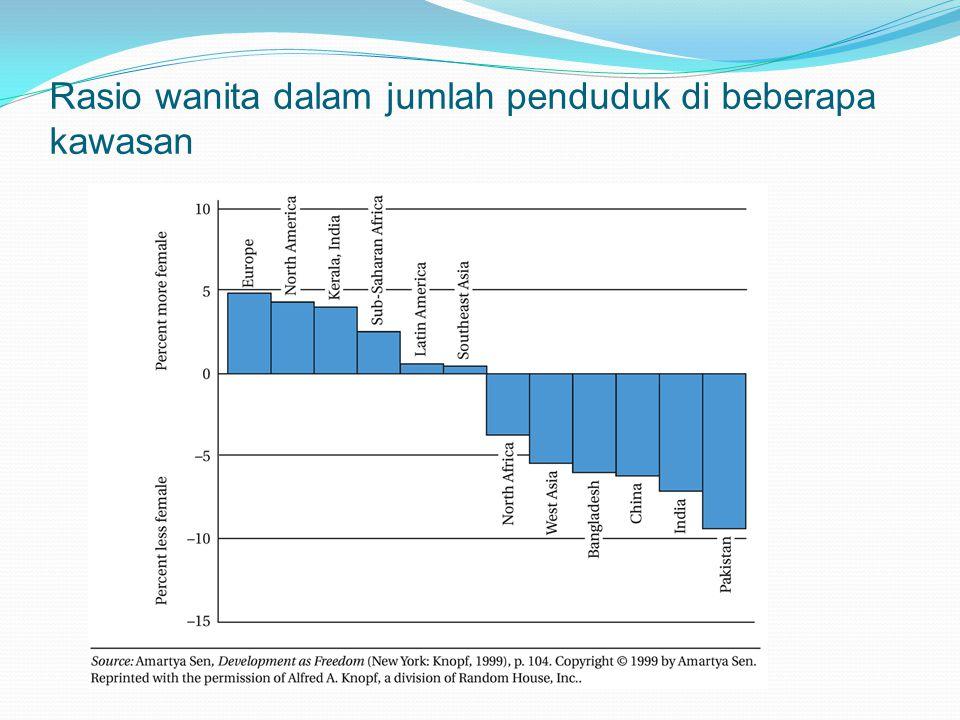 Rasio wanita dalam jumlah penduduk di beberapa kawasan