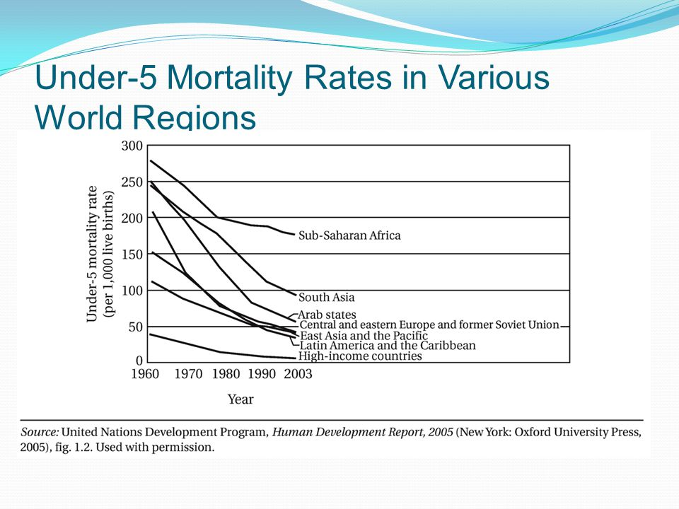 Under-5 Mortality Rates in Various World Regions