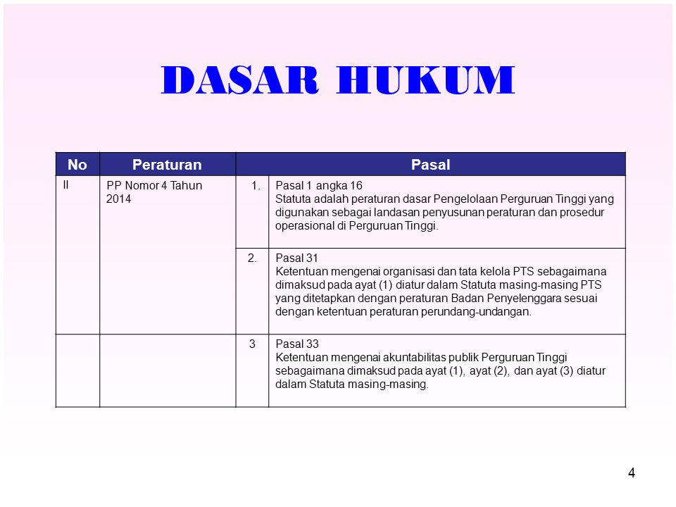 DASAR HUKUM No Peraturan Pasal II PP Nomor 4 Tahun 2014 1.