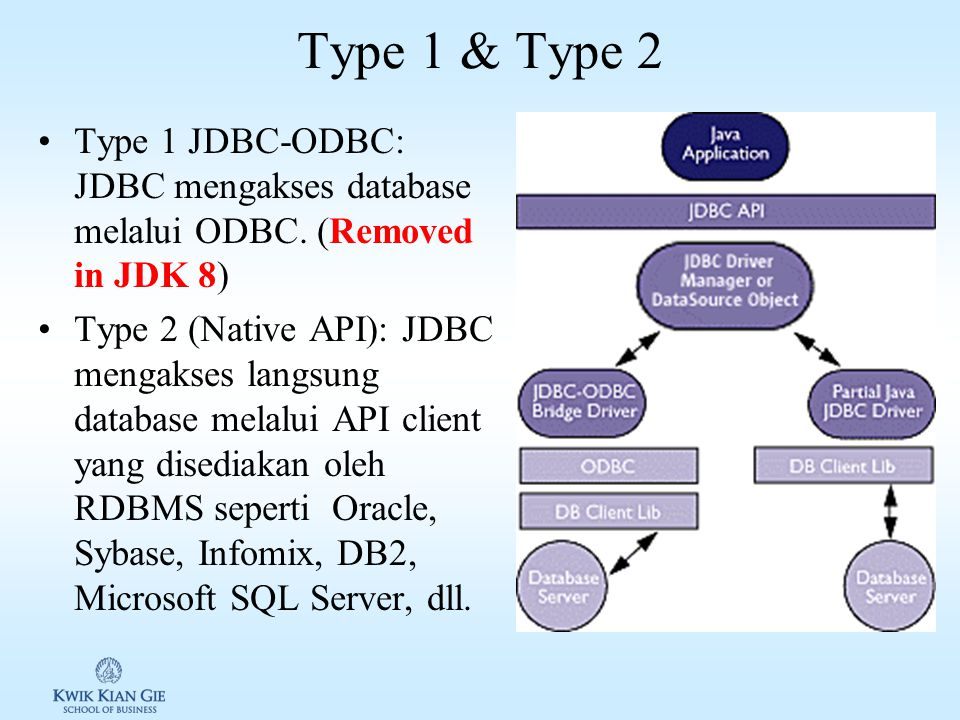 Type 1 & Type 2 Type 1 JDBC-ODBC: JDBC mengakses database melalui ODBC. (Removed in JDK 8)