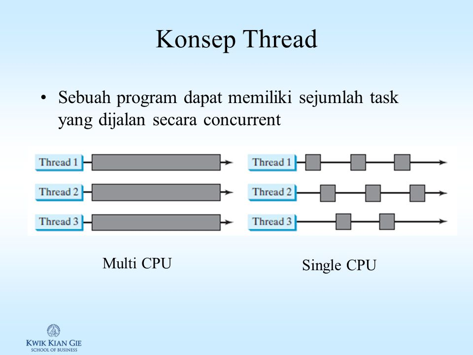 Konsep Thread Sebuah program dapat memiliki sejumlah task yang dijalan secara concurrent. Multi CPU.