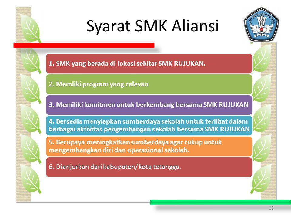 Syarat SMK Aliansi 1. SMK yang berada di lokasi sekitar SMK RUJUKAN. 2. Memliki program yang relevan.