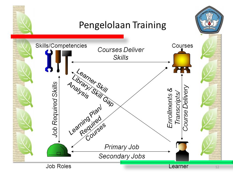 Pengelolaan Training Courses Deliver Skills
