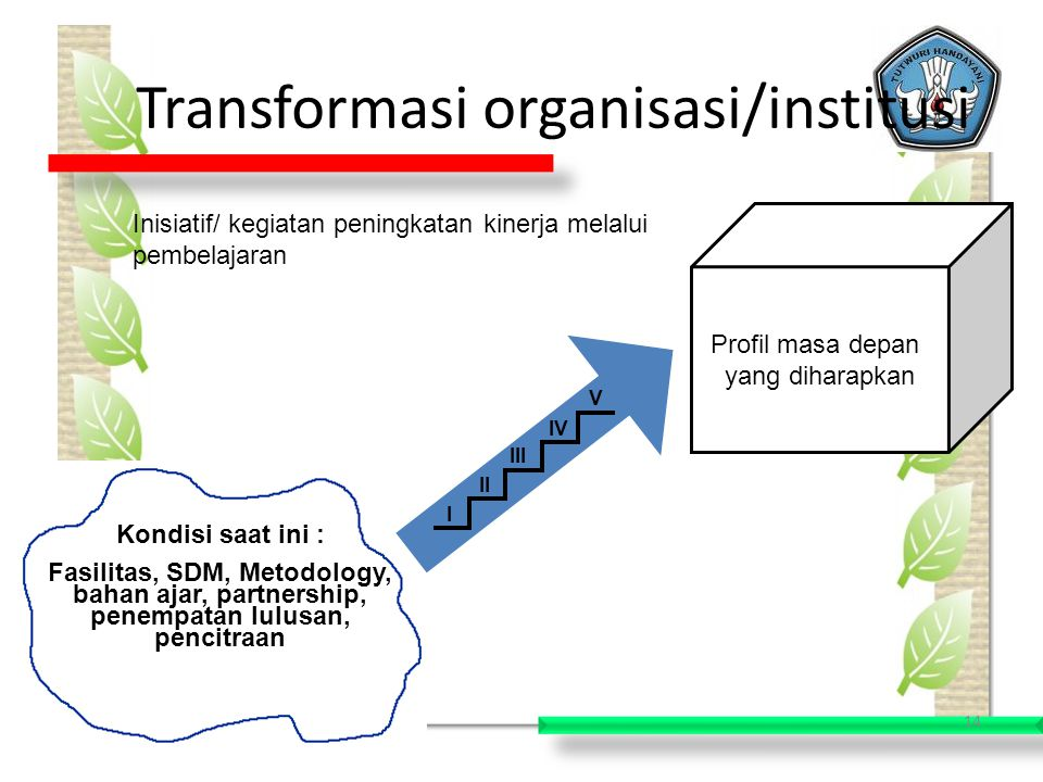 Transformasi organisasi/institusi