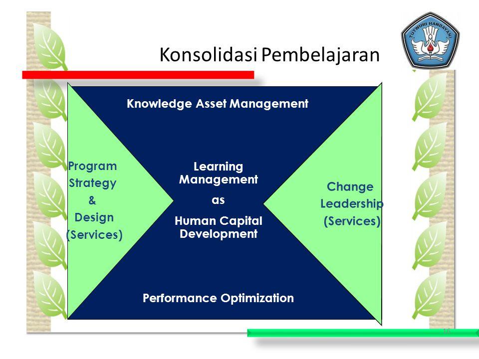 Konsolidasi Pembelajaran