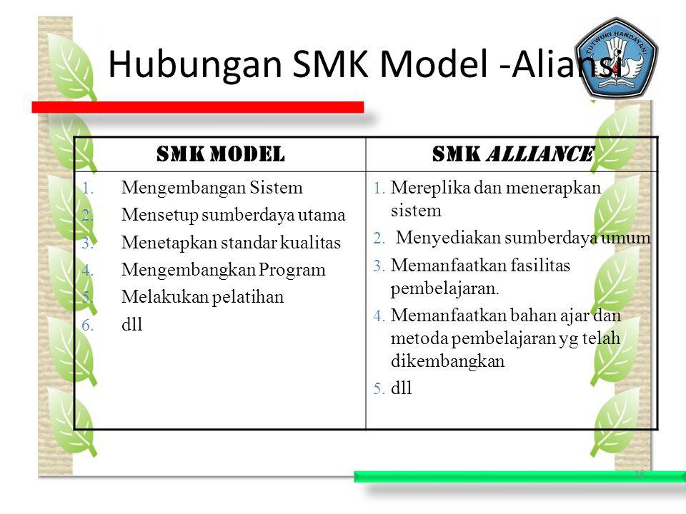 Hubungan SMK Model -Aliansi