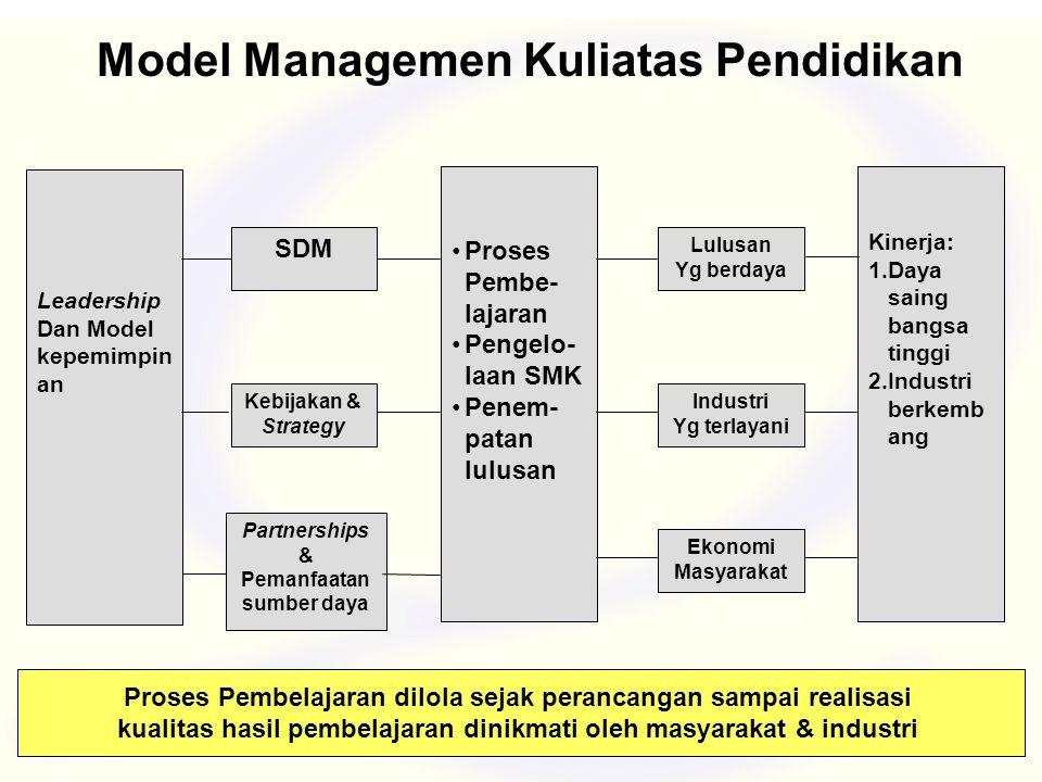 Model Managemen Kuliatas Pendidikan