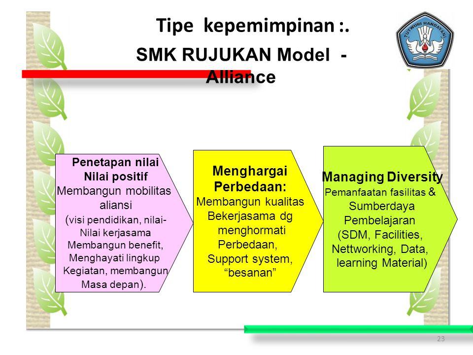 SMK RUJUKAN Model - Alliance