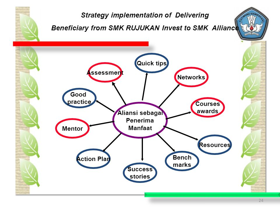 Strategy implementation of Delivering