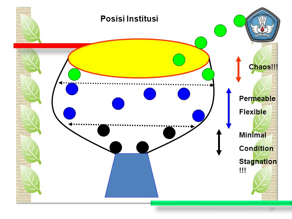 Posisi Institusi Chaos!!! Permeable Flexible Minimal Condition