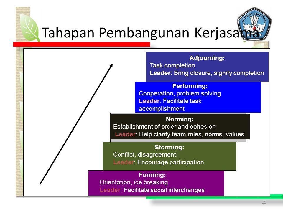 Tahapan Pembangunan Kerjasama