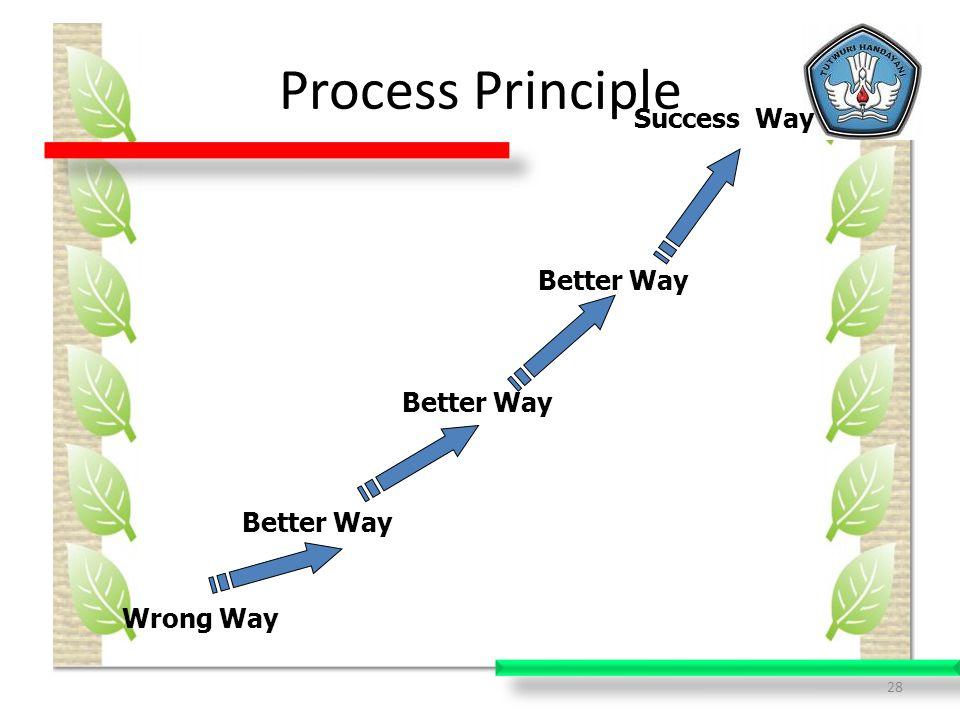 Process Principle Success Way Better Way Better Way Better Way