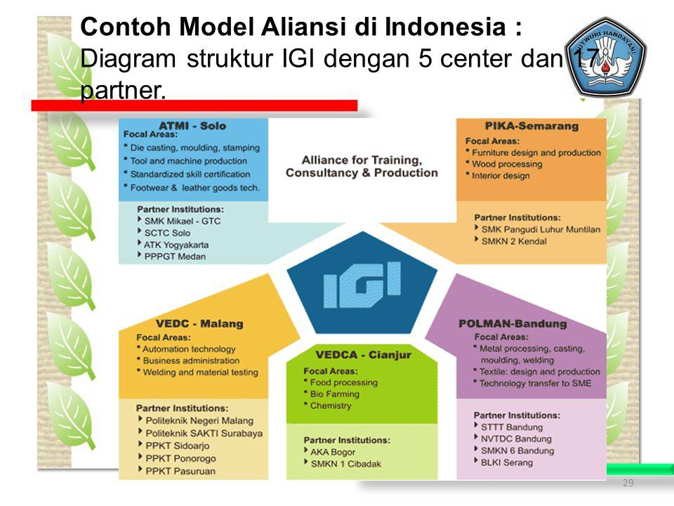 Contoh Model Aliansi di Indonesia :