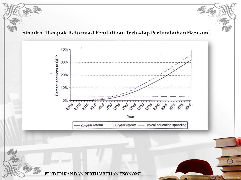 Simulasi Dampak Reformasi Pendidikan Terhadap Pertumbuhan Ekonomi