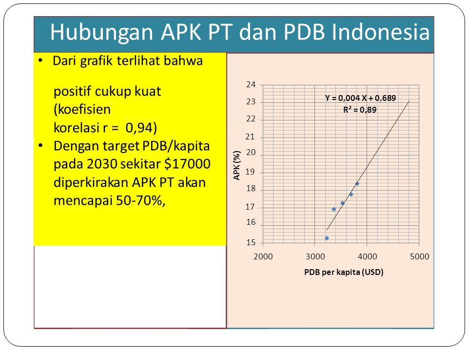 Hubungan APK PT dan PDB Indonesia