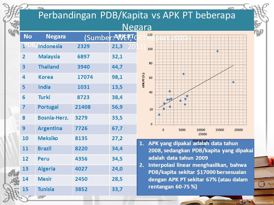 Perbandingan PDB/Kapita vs APK PT beberapa Negara
