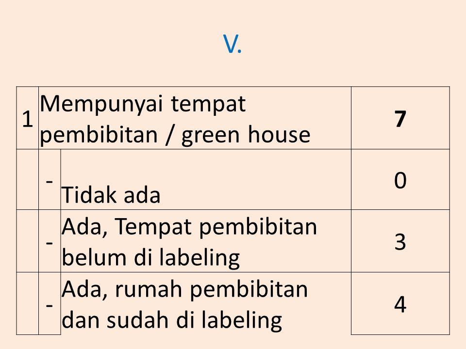V. 1 Mempunyai tempat pembibitan / green house 7 - Tidak ada