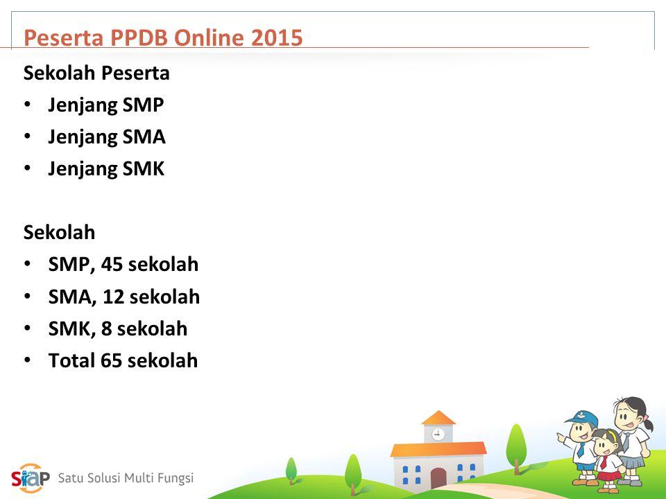 Peserta PPDB Online 2015 Sekolah Peserta Jenjang SMP Jenjang SMA