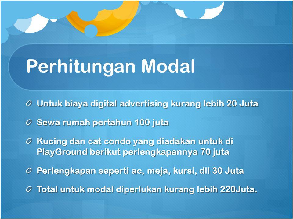 Perhitungan Modal Untuk biaya digital advertising kurang lebih 20 Juta