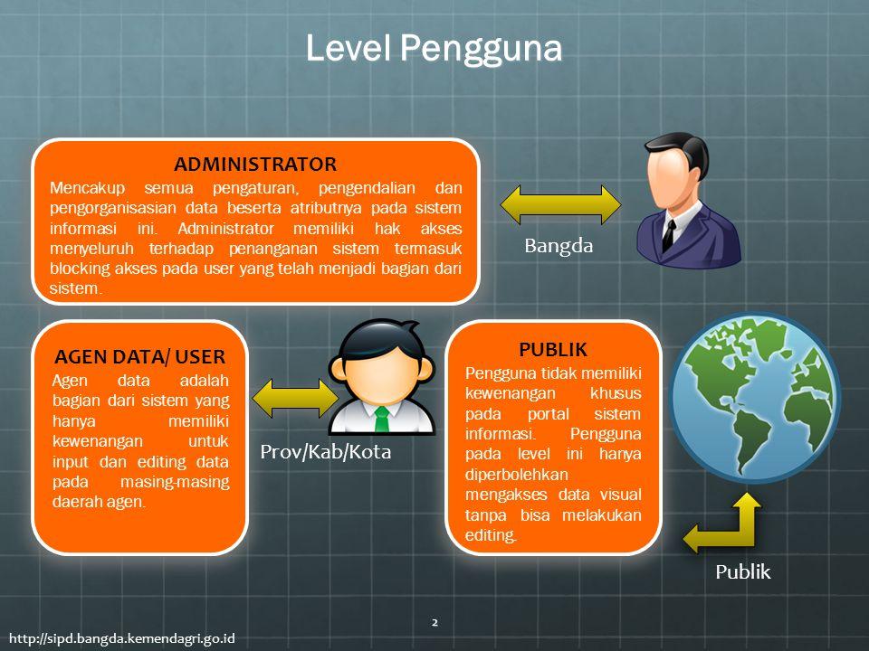 Level Pengguna ADMINISTRATOR Bangda PUBLIK AGEN DATA/ USER