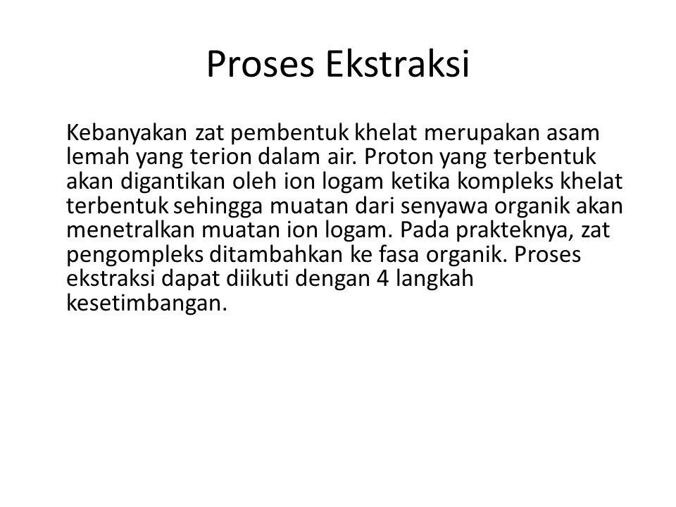 Proses Ekstraksi