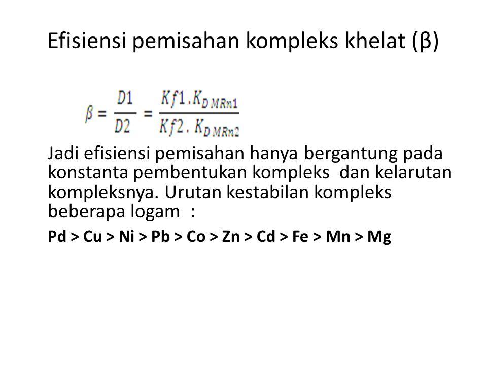Efisiensi pemisahan kompleks khelat (β)