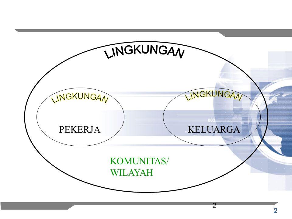 LINGKUNGAN LINGKUNGAN LINGKUNGAN PEKERJA KELUARGA KOMUNITAS/ WILAYAH