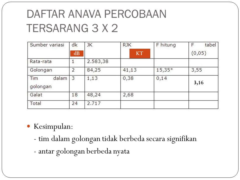 DAFTAR ANAVA PERCOBAAN TERSARANG 3 X 2