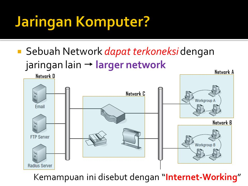 Jaringan Komputer Sebuah Network dapat terkoneksi dengan jaringan lain  larger network. Network A.