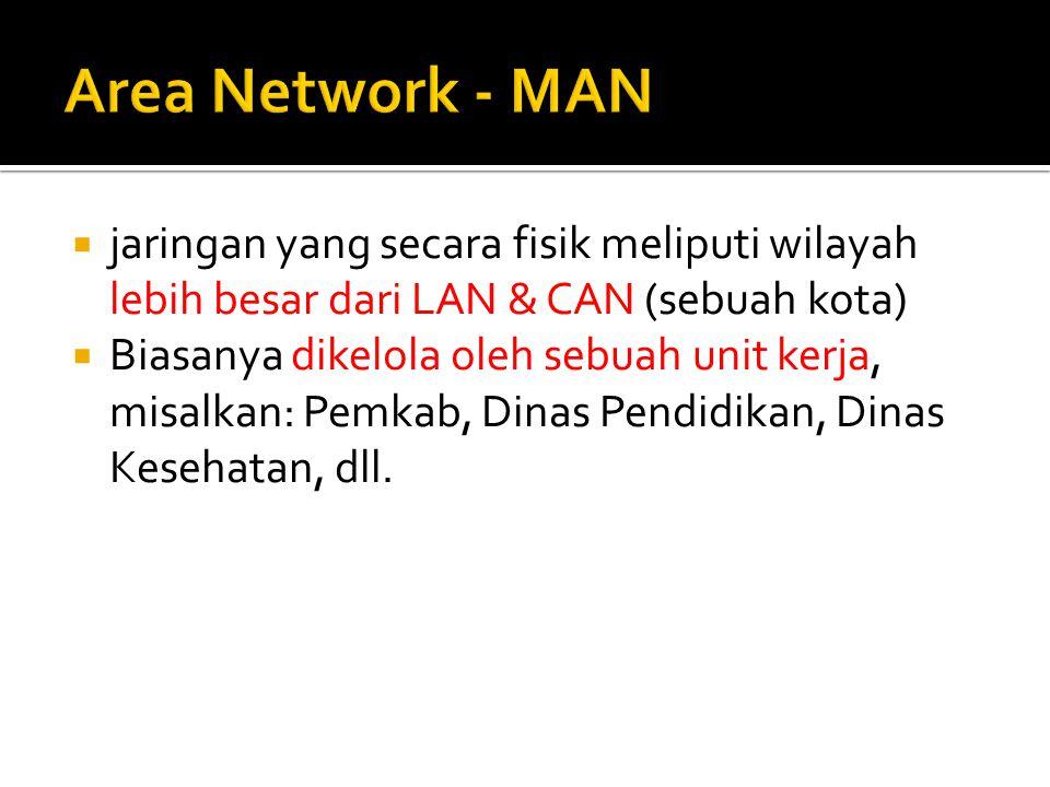 Area Network - MAN jaringan yang secara fisik meliputi wilayah lebih besar dari LAN & CAN (sebuah kota)