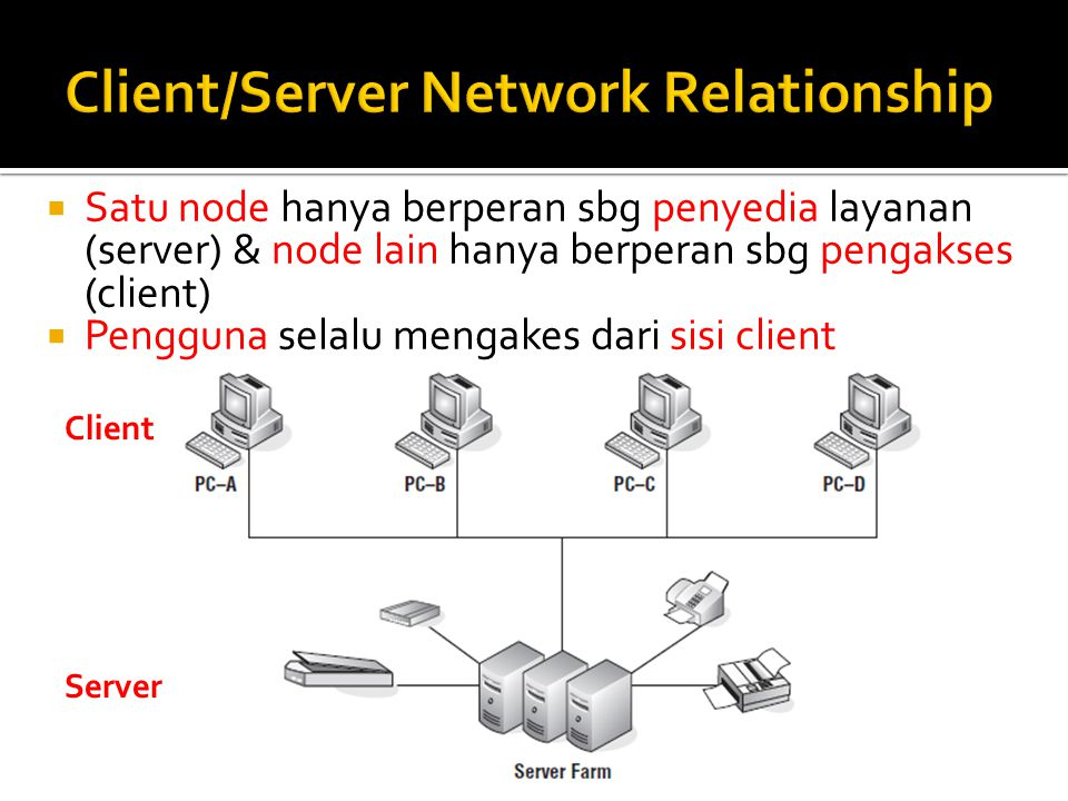 Client/Server Network Relationship
