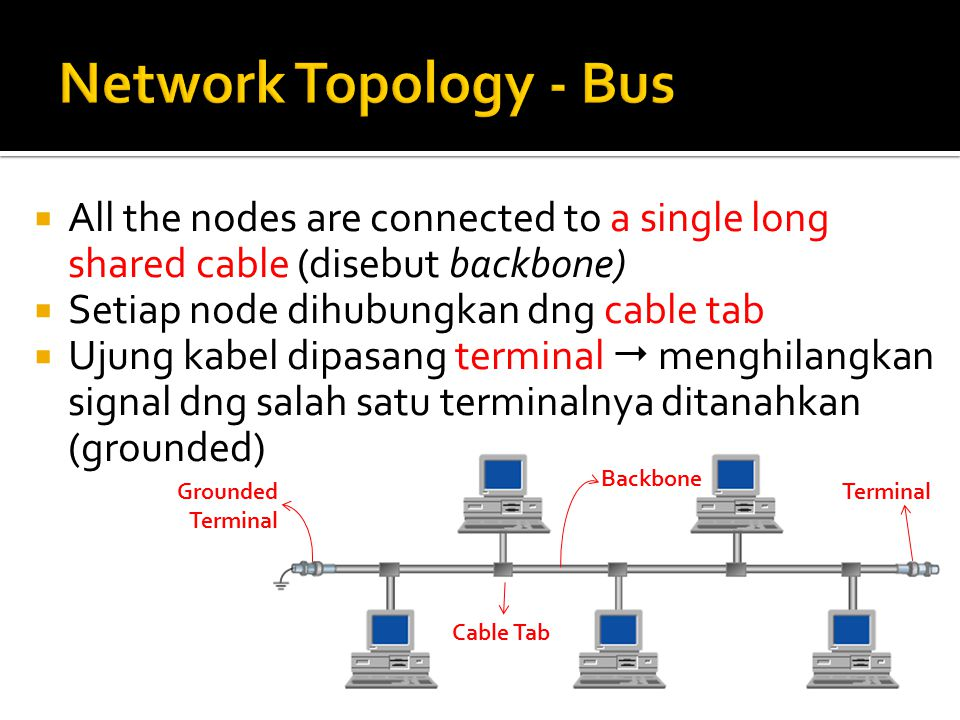 Network Topology - Bus All the nodes are connected to a single long shared cable (disebut backbone)