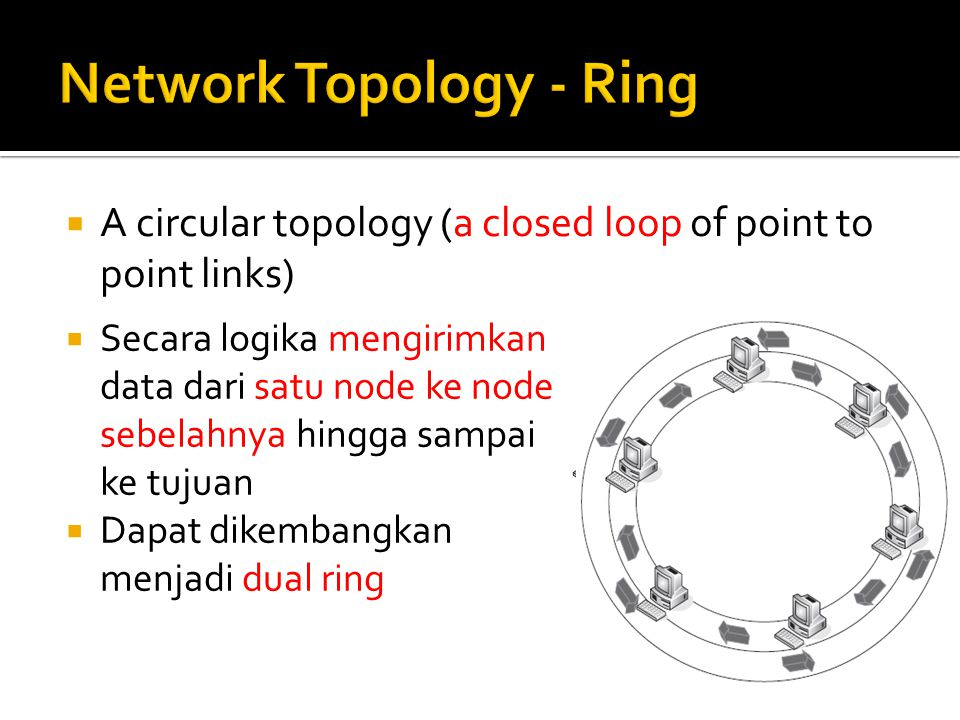 Network Topology - Ring