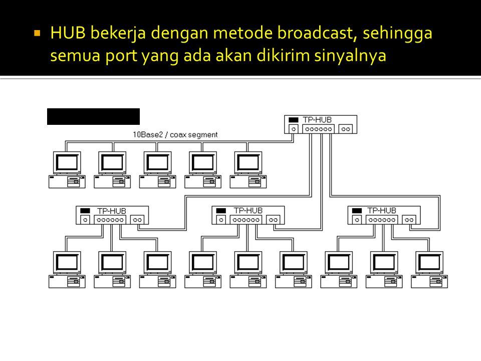 HUB bekerja dengan metode broadcast, sehingga semua port yang ada akan dikirim sinyalnya