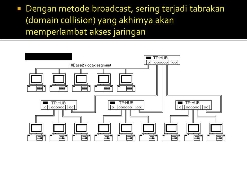 Dengan metode broadcast, sering terjadi tabrakan (domain collision) yang akhirnya akan memperlambat akses jaringan