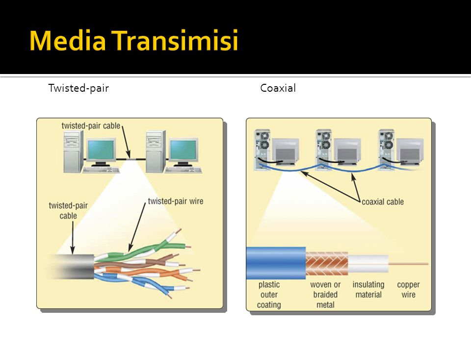 Media Transimisi Twisted-pair Coaxial