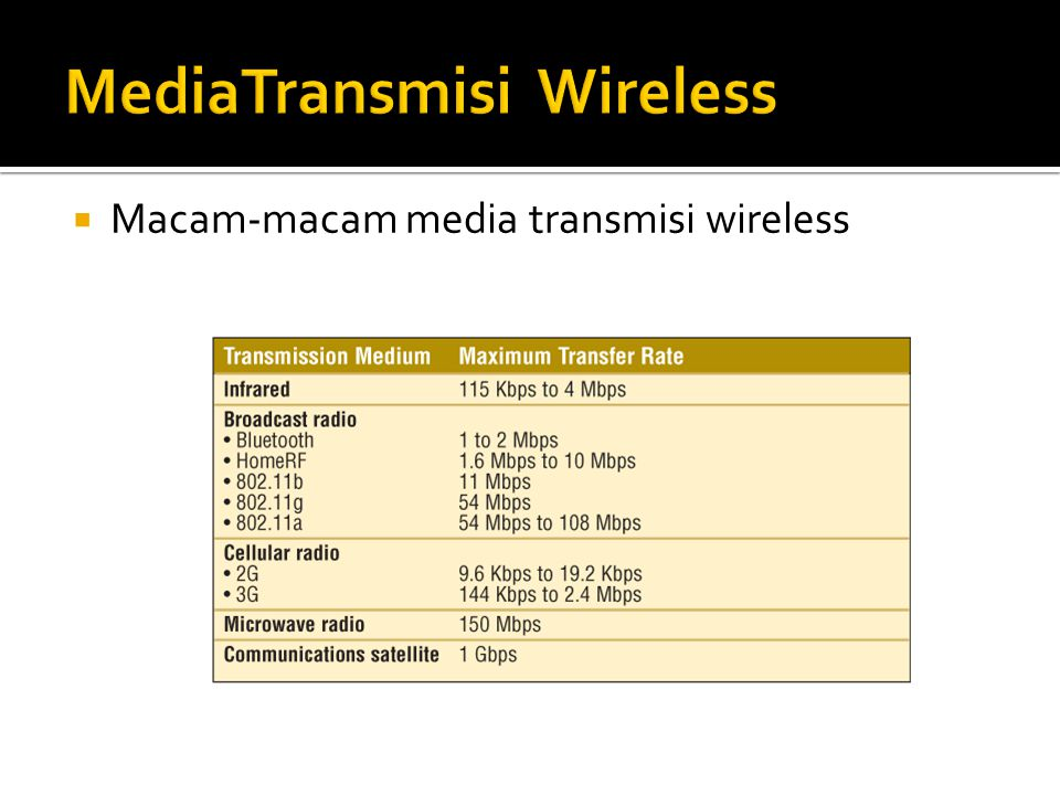 MediaTransmisi Wireless