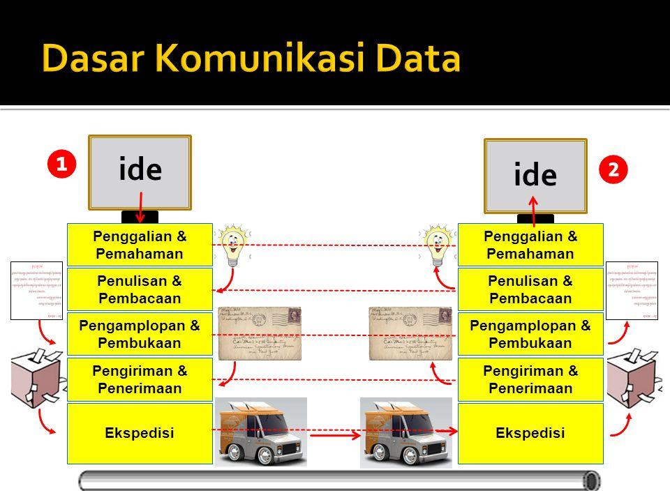 Dasar Komunikasi Data ❶ ide ❷ ide Penggalian & Pemahaman Penggalian &