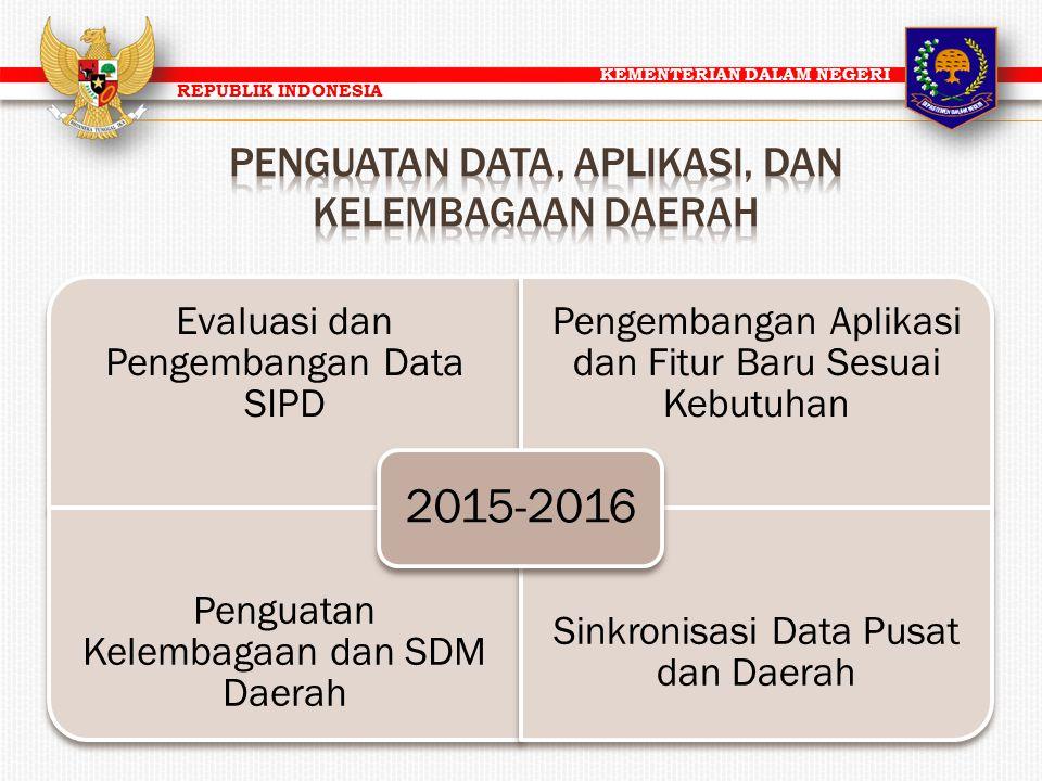 PENGUATAN DATA, APLIKASI, DAN KELEMBAGAAN DAERAH